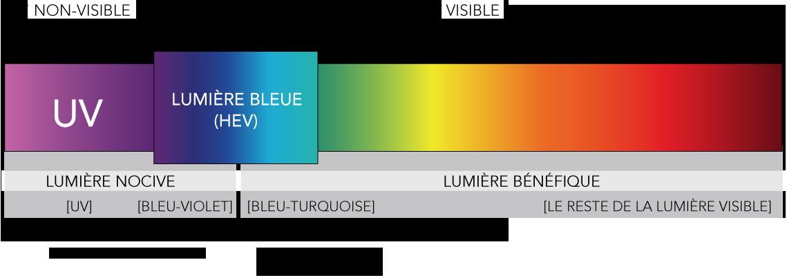 Le traitement Xblue de chez MegaOptic